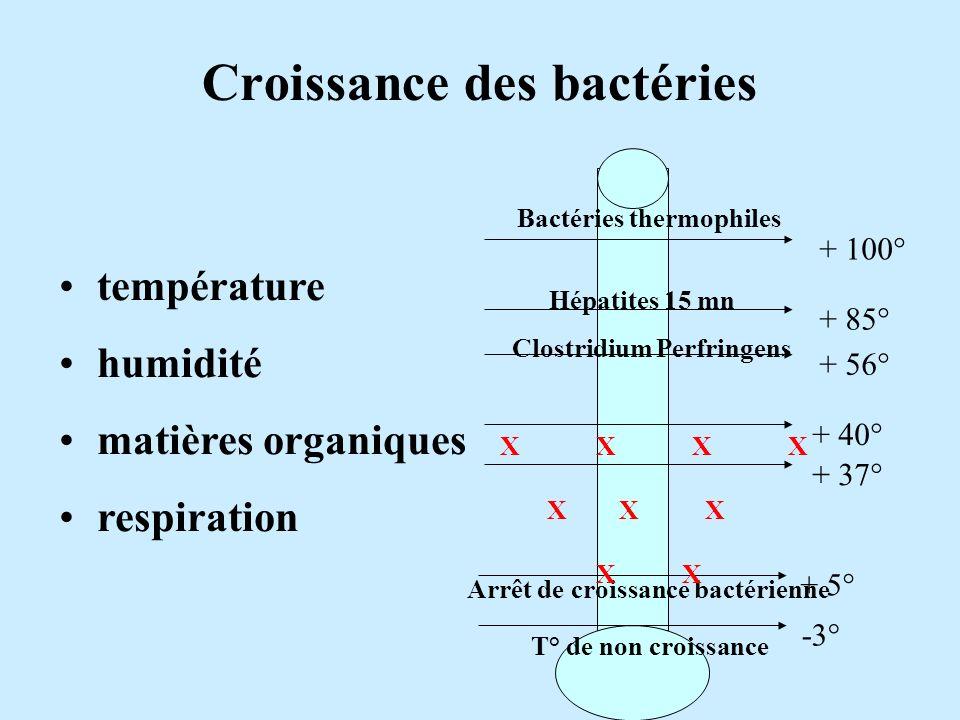 + 5° Arrêt de croissance bactérienne + 37° + 40° + 56° + 85° + 100° XXXX X X X X Clostridium Perfringens Hépatites 15 mn Bactéries thermophiles -3° T°