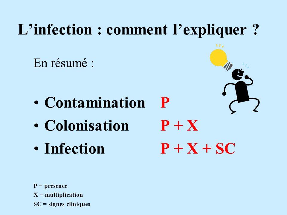Linfection : comment lexpliquer ? En résumé : Contamination P Colonisation P + X Infection P + X + SC P = présence X = multiplication SC = signes clin