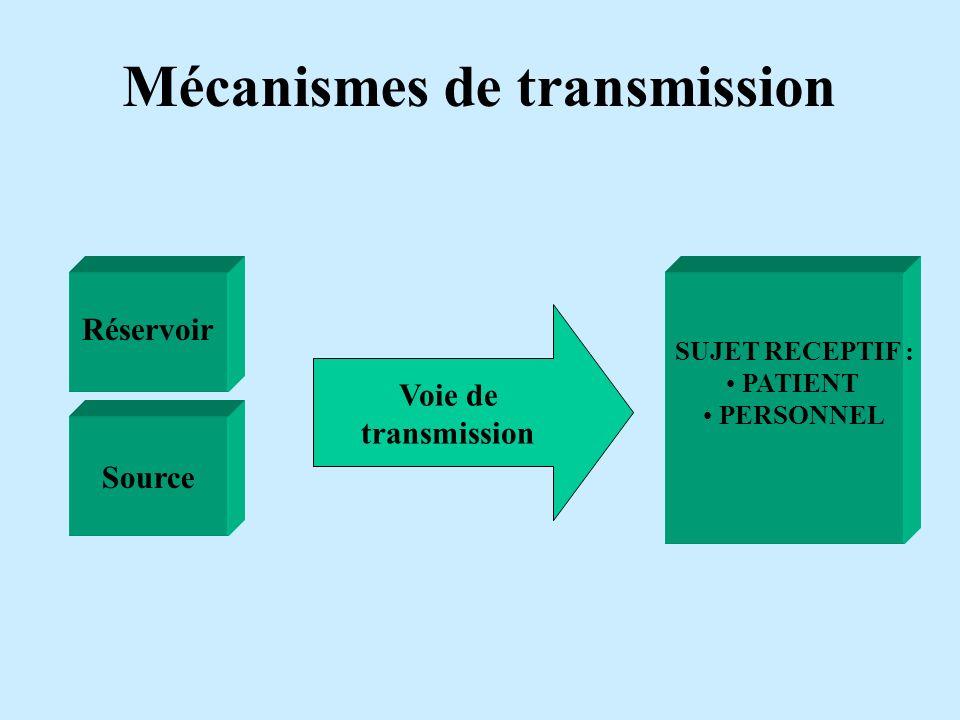 Mécanismes de transmission Voie de transmission Source Réservoir SUJET RECEPTIF : PATIENT PERSONNEL