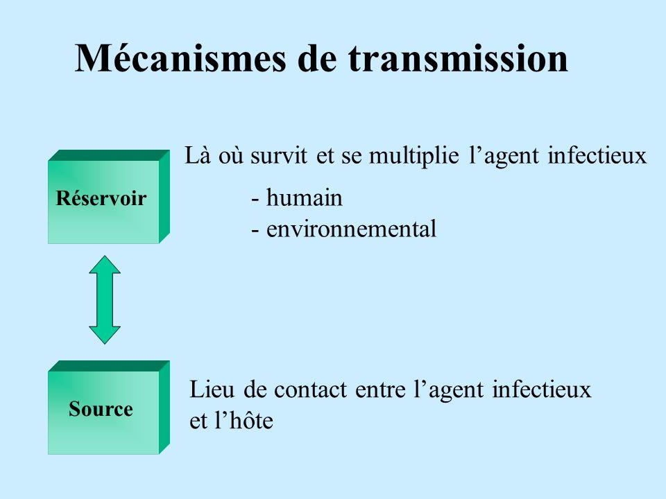 Mécanismes de transmission Réservoir Là où survit et se multiplie lagent infectieux - humain - environnemental Source Lieu de contact entre lagent inf
