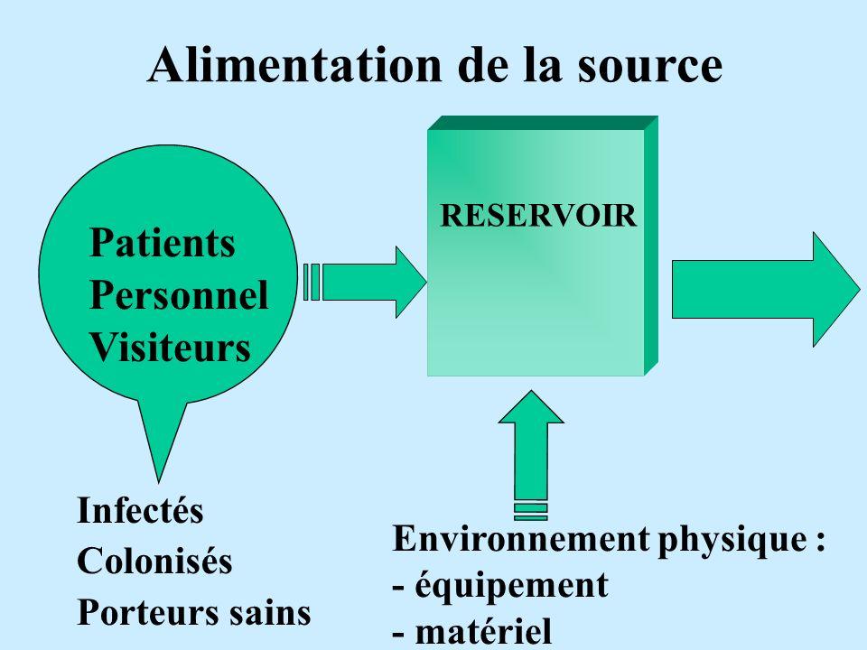 RESERVOIR Alimentation de la source Environnement physique : - équipement - matériel Patients Personnel Visiteurs Infectés Colonisés Porteurs sains