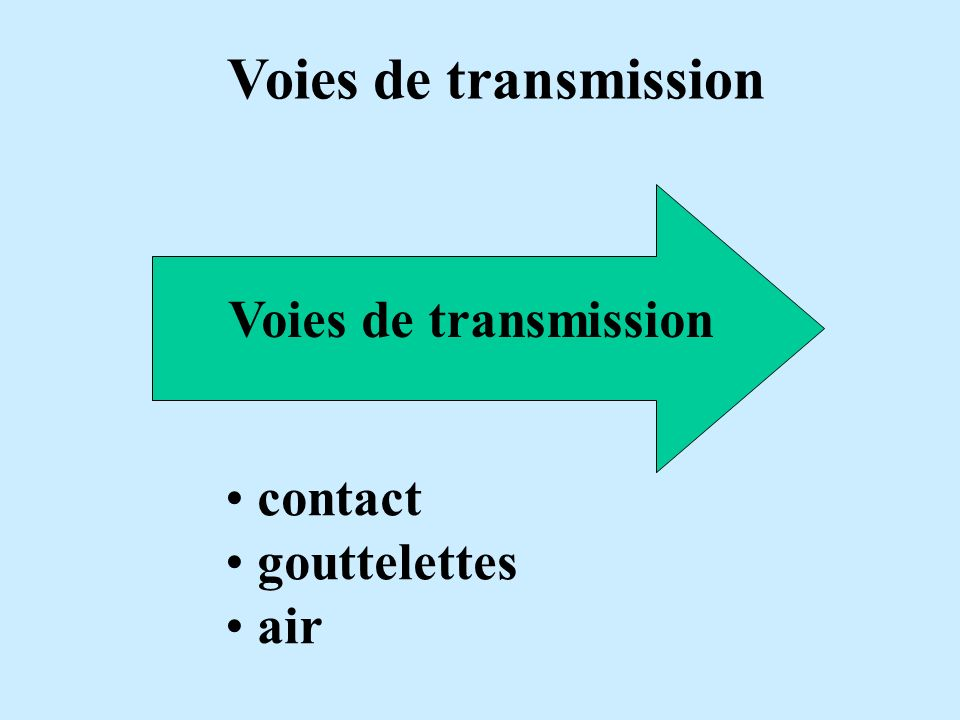 Voies de transmission contact gouttelettes air
