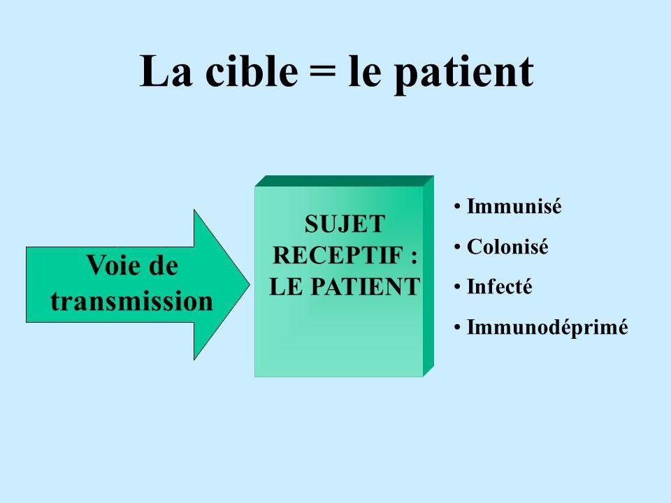 La cible = le patient Voie de transmission SUJET RECEPTIF : LE PATIENT Immunisé Colonisé Infecté Immunodéprimé