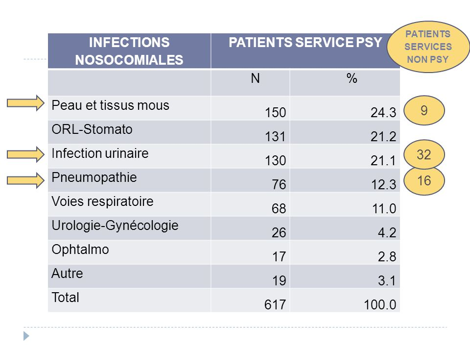 INFECTIONS NOSOCOMIALES PATIENTS SERVICE PSY N % Peau et tissus mous 15024.3 ORL-Stomato 13121.2 Infection urinaire 13021.1 Pneumopathie 7612.3 Voies