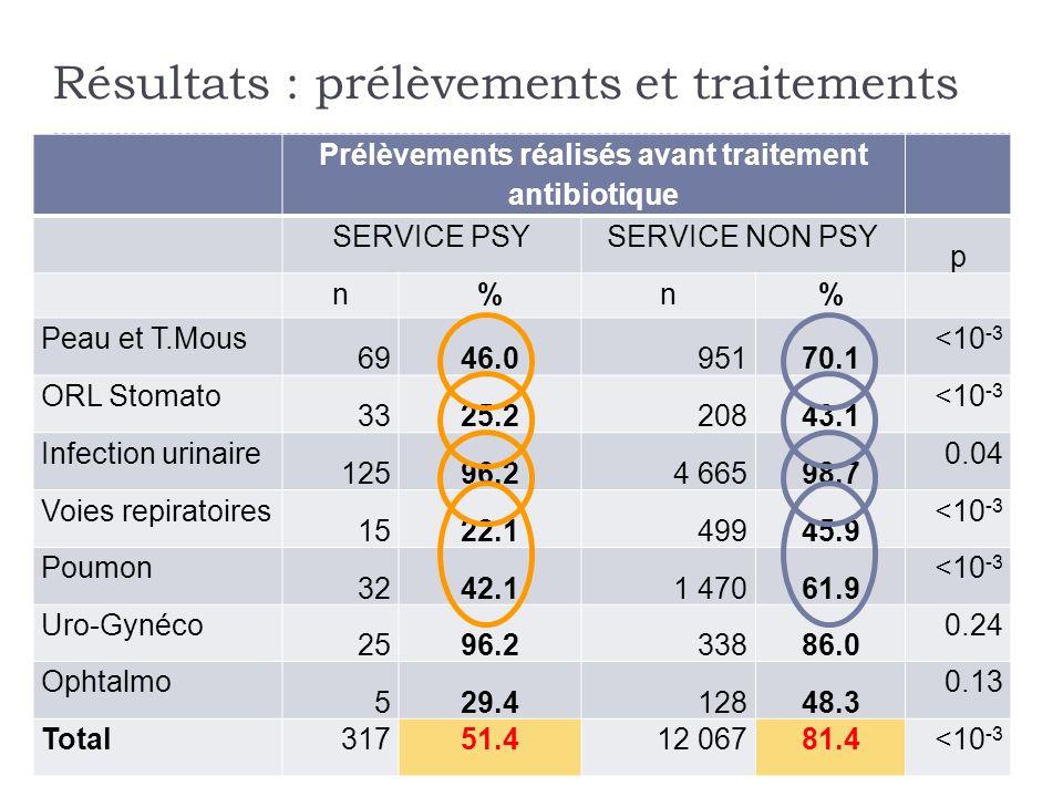 Prélèvements réalisés avant traitement antibiotique SERVICE PSYSERVICE NON PSY p n%n% Peau et T.Mous 6946.095170.1 <10 -3 ORL Stomato 3325.220843.1 <1