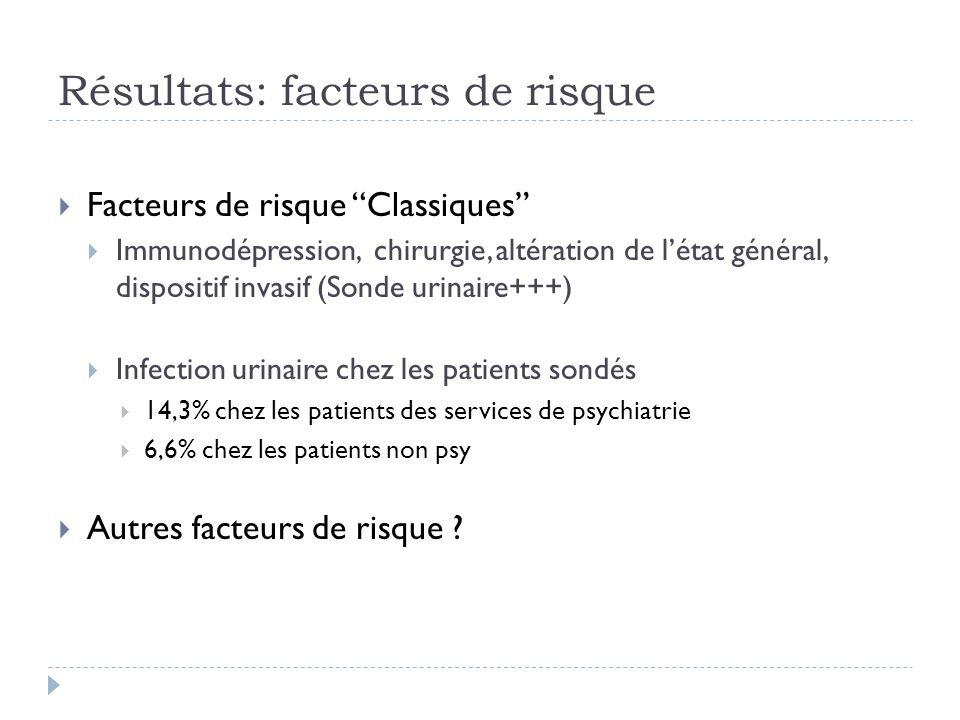 Résultats: facteurs de risque Facteurs de risque Classiques Immunodépression, chirurgie, altération de létat général, dispositif invasif (Sonde urinai