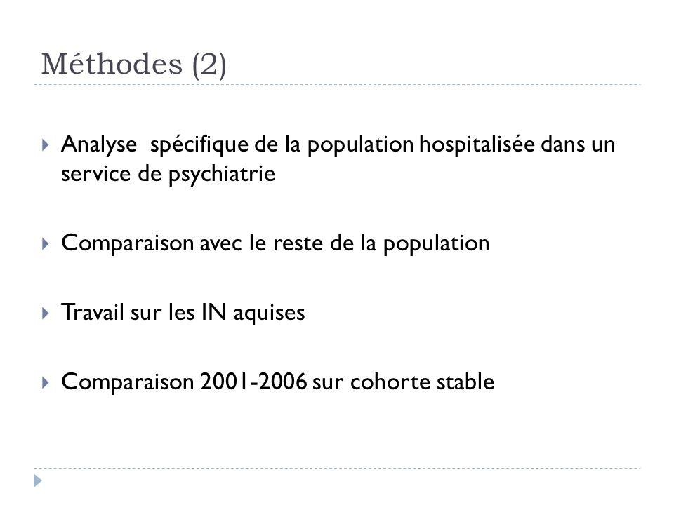 Résultats : population (1) 2 337 établissements 445 établissements avec au moins un service psy 220 établissements spécialisés 205 établissements non spécialisés 47 237 patients hospitalisés en psy