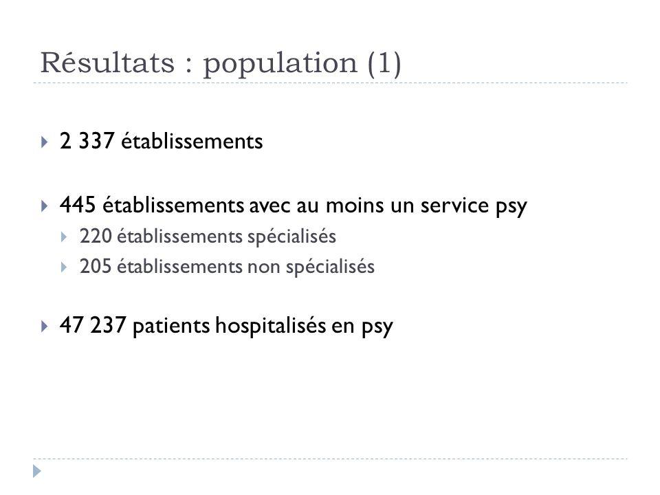 Résultats : population (1) 2 337 établissements 445 établissements avec au moins un service psy 220 établissements spécialisés 205 établissements non