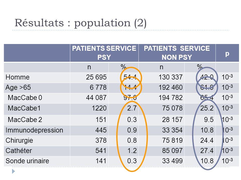Résultats : population (2) PATIENTS SERVICE PSY PATIENTS SERVICE NON PSY p n%n% Homme25 69554.4130 33742.010 -3 Age >656 77814.4192 46061.910 -3 MacCa