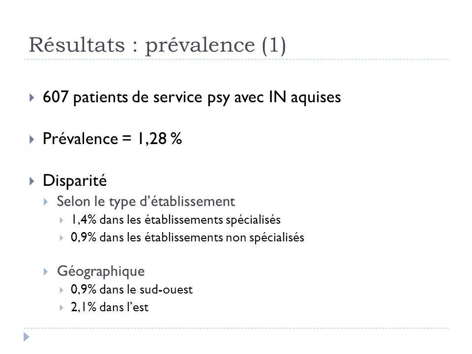 Résultats : prévalence (1) 607 patients de service psy avec IN aquises Prévalence = 1,28 % Disparité Selon le type détablissement 1,4% dans les établi