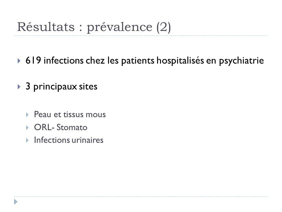 Résultats : prévalence (2) 619 infections chez les patients hospitalisés en psychiatrie 3 principaux sites Peau et tissus mous ORL- Stomato Infections