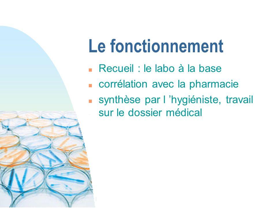 Le fonctionnement n Recueil : le labo à la base n corrélation avec la pharmacie n synthèse par l hygiéniste, travail sur le dossier médical