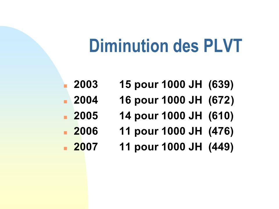 Diminution des PLVT n 200315 pour 1000 JH (639) n 200416 pour 1000 JH (672) n 200514 pour 1000 JH (610) n 200611 pour 1000 JH (476) n 200711 pour 1000