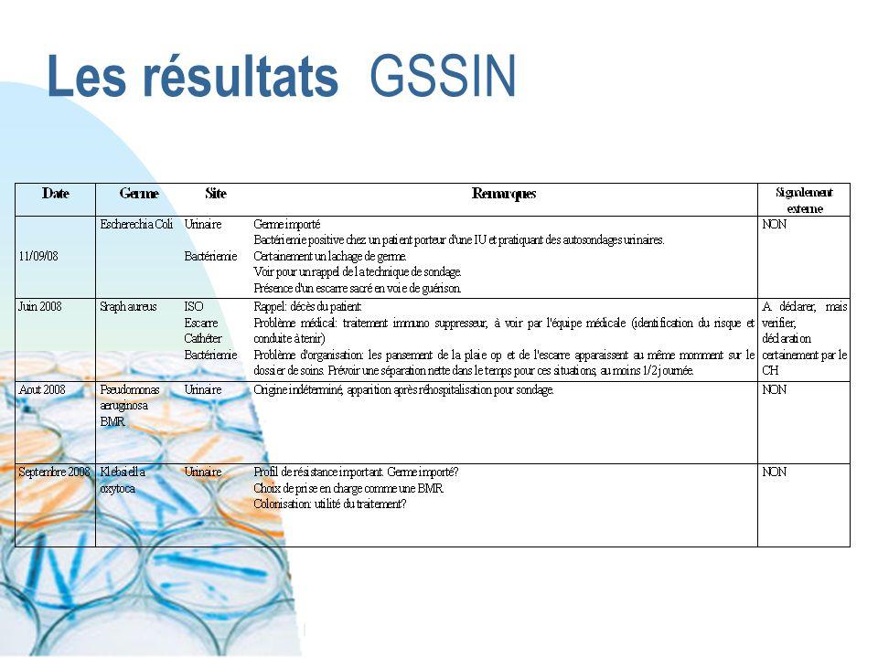 Les résultats GSSIN