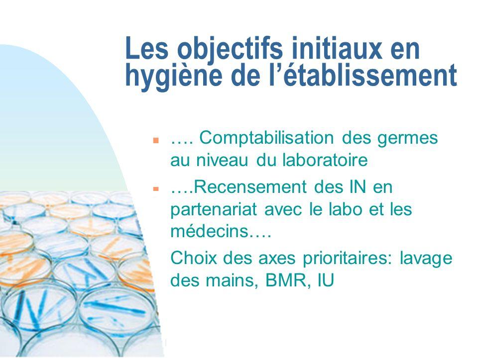 Les objectifs initiaux en hygiène de létablissement n …. Comptabilisation des germes au niveau du laboratoire n ….Recensement des IN en partenariat av