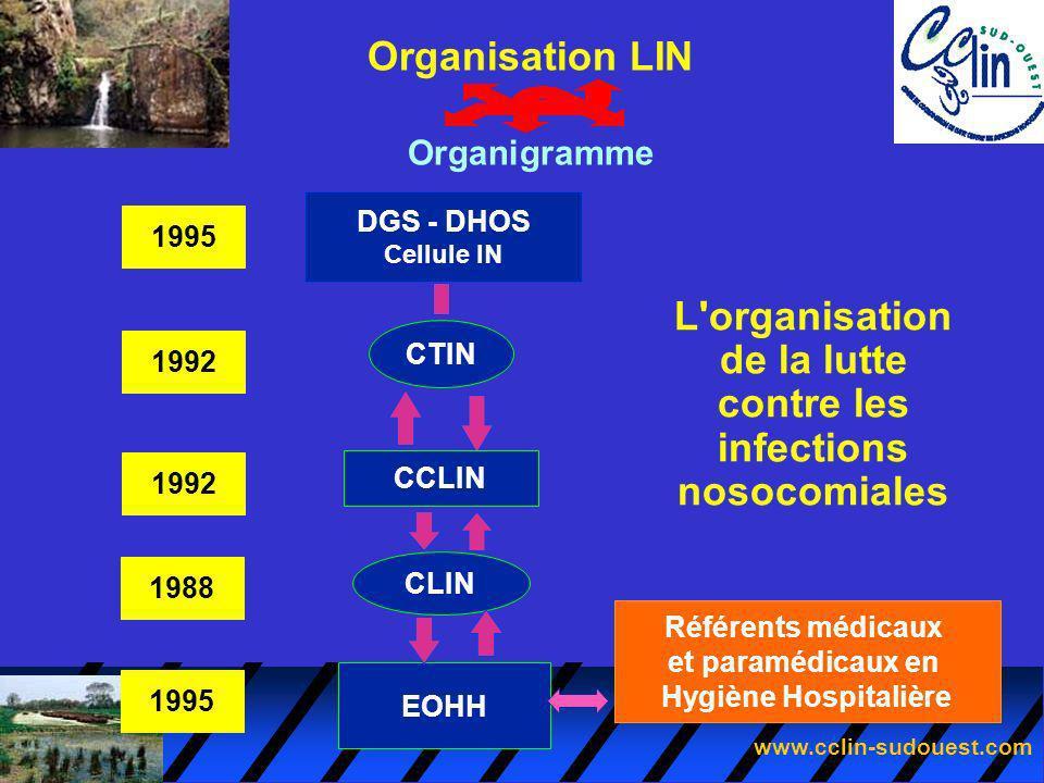 www.cclin-sudouest.com L'organisation de la lutte contre les infections nosocomiales DGS - DHOS Cellule IN CTIN CCLIN CLIN EOHH 1988 1992 1995 Organis
