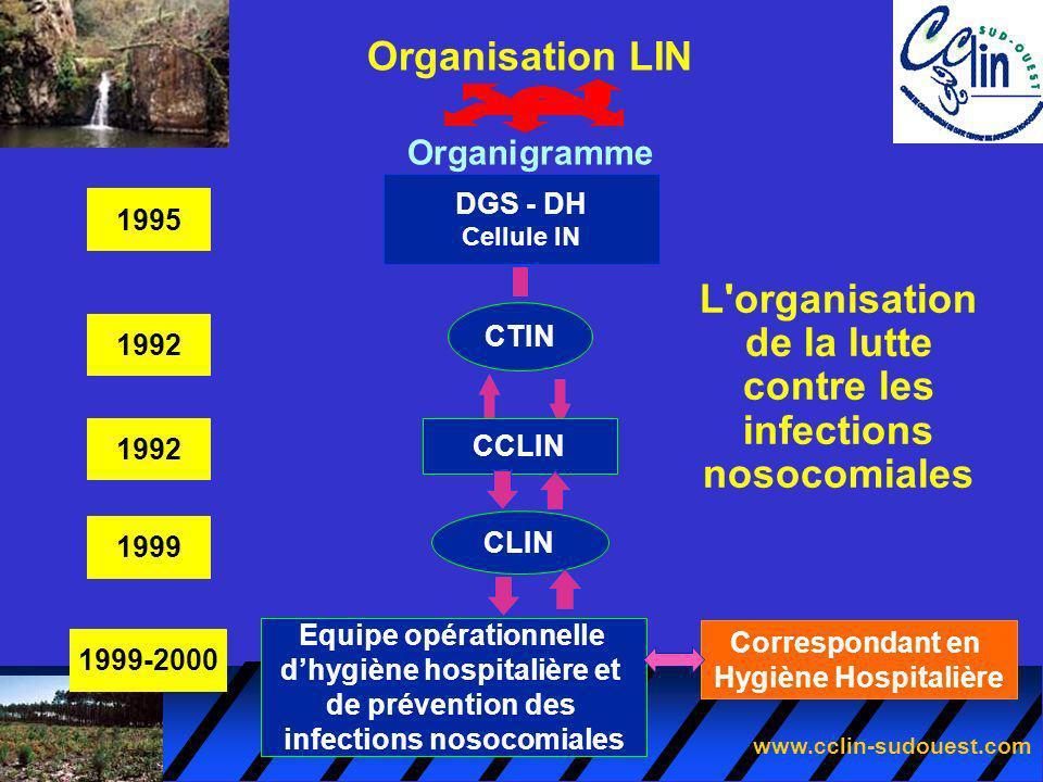 www.cclin-sudouest.com L'organisation de la lutte contre les infections nosocomiales DGS - DH Cellule IN CTIN CCLIN CLIN Equipe opérationnelle dhygièn
