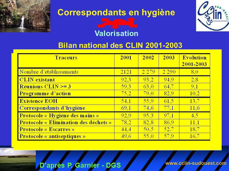 www.cclin-sudouest.com Daprès P. Garnier - DGS Correspondants en hygiène Valorisation Bilan national des CLIN 2001-2003