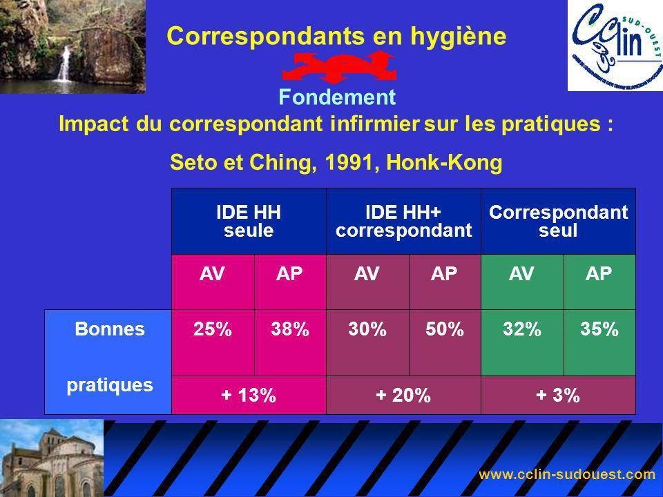 www.cclin-sudouest.com Correspondants en hygiène Fondement Impact du correspondant infirmier sur les pratiques : Seto et Ching, 1991, Honk-Kong Bonnes