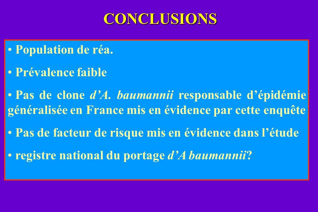 CONCLUSIONS Population de réa. Prévalence faible Pas de clone dA. baumannii responsable dépidémie généralisée en France mis en évidence par cette enqu