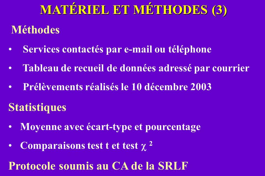 MATÉRIEL ET MÉTHODES (3) Méthodes Services contactés par e-mail ou téléphone Tableau de recueil de données adressé par courrier Prélèvements réalisés