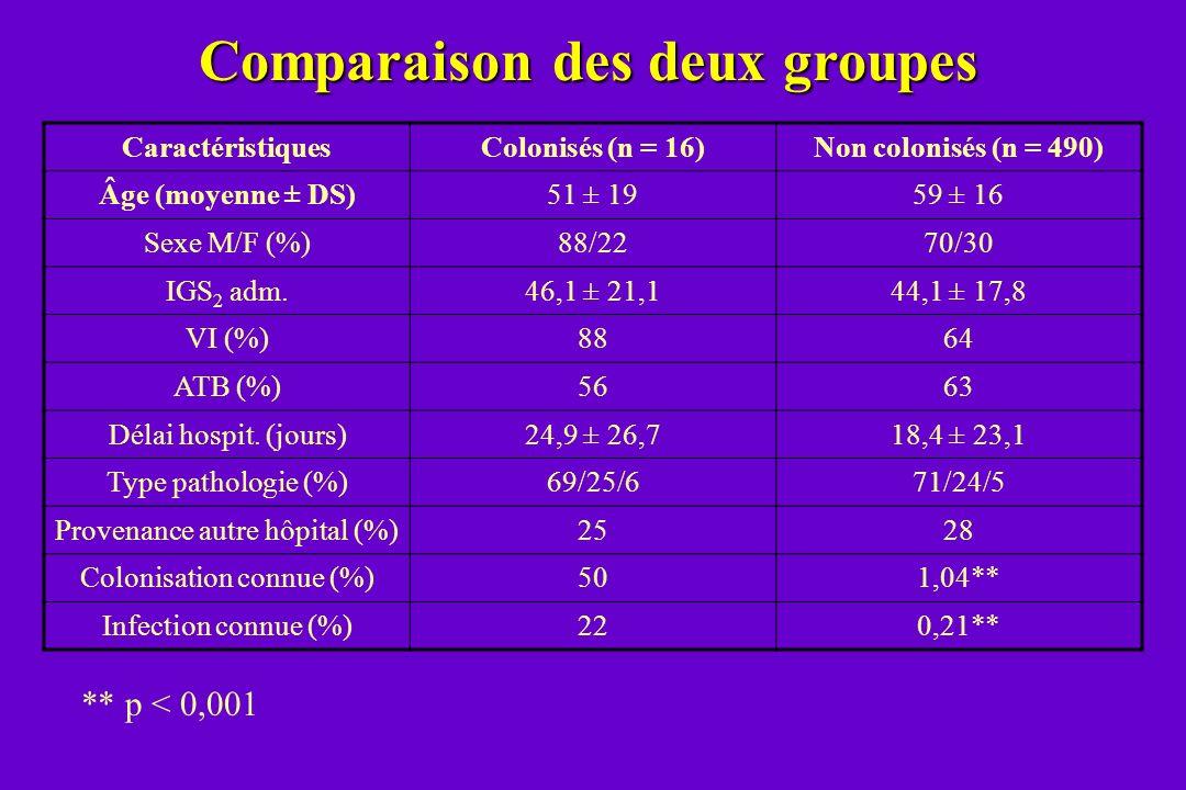 CaractéristiquesColonisés (n = 16)Non colonisés (n = 490) Âge (moyenne ± DS)51 ± 1959 ± 16 Sexe M/F (%)88/2270/30 IGS 2 adm.46,1 ± 21,144,1 ± 17,8 VI
