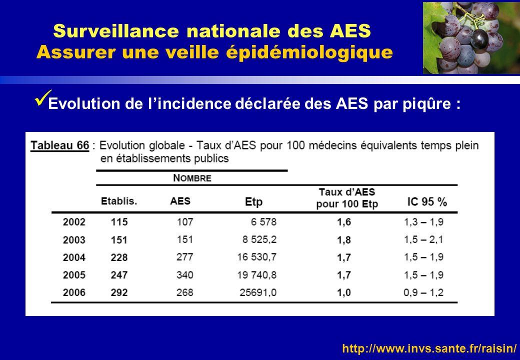 http://www.invs.sante.fr/raisin/ Evolution de lincidence déclarée des AES par piqûre : Surveillance nationale des AES Assurer une veille épidémiologiq