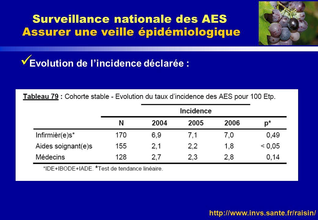 http://www.invs.sante.fr/raisin/ Evolution de lincidence déclarée : Surveillance nationale des AES Assurer une veille épidémiologique