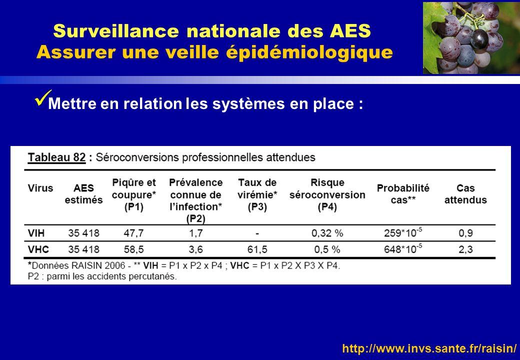 http://www.invs.sante.fr/raisin/ Mettre en relation les systèmes en place : Surveillance nationale des AES Assurer une veille épidémiologique