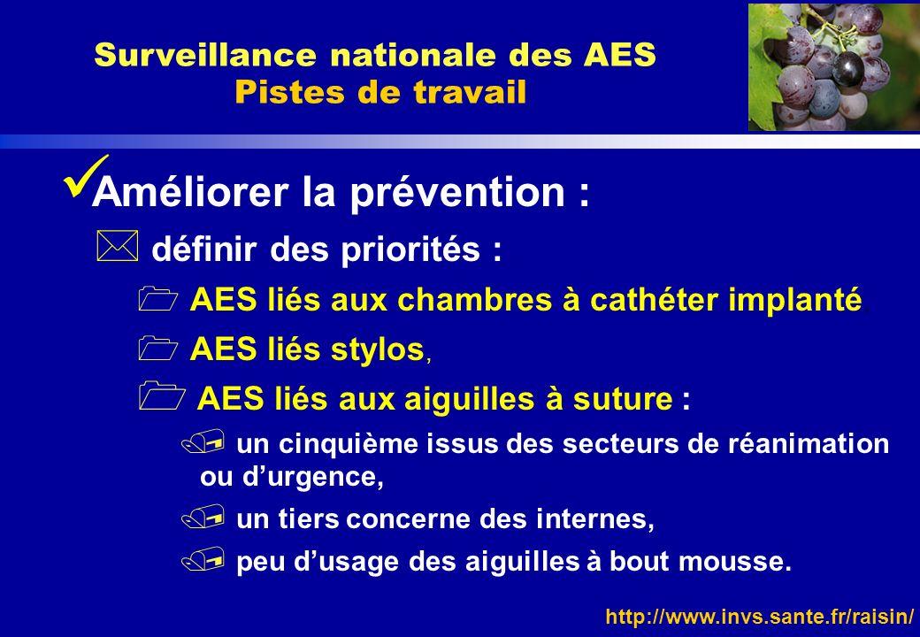 http://www.invs.sante.fr/raisin/ Améliorer la prévention : * définir des priorités : AES liés aux chambres à cathéter implanté, AES liés stylos, AES l
