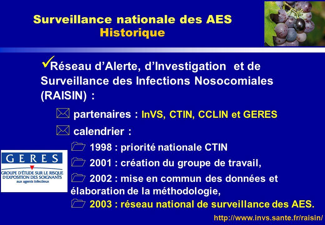 http://www.invs.sante.fr/raisin/ Surveillance nationale des AES Historique Réseau dAlerte, dInvestigation et de Surveillance des Infections Nosocomial