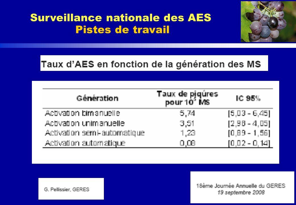 http://www.invs.sante.fr/raisin/ Surveillance nationale des AES Pistes de travail