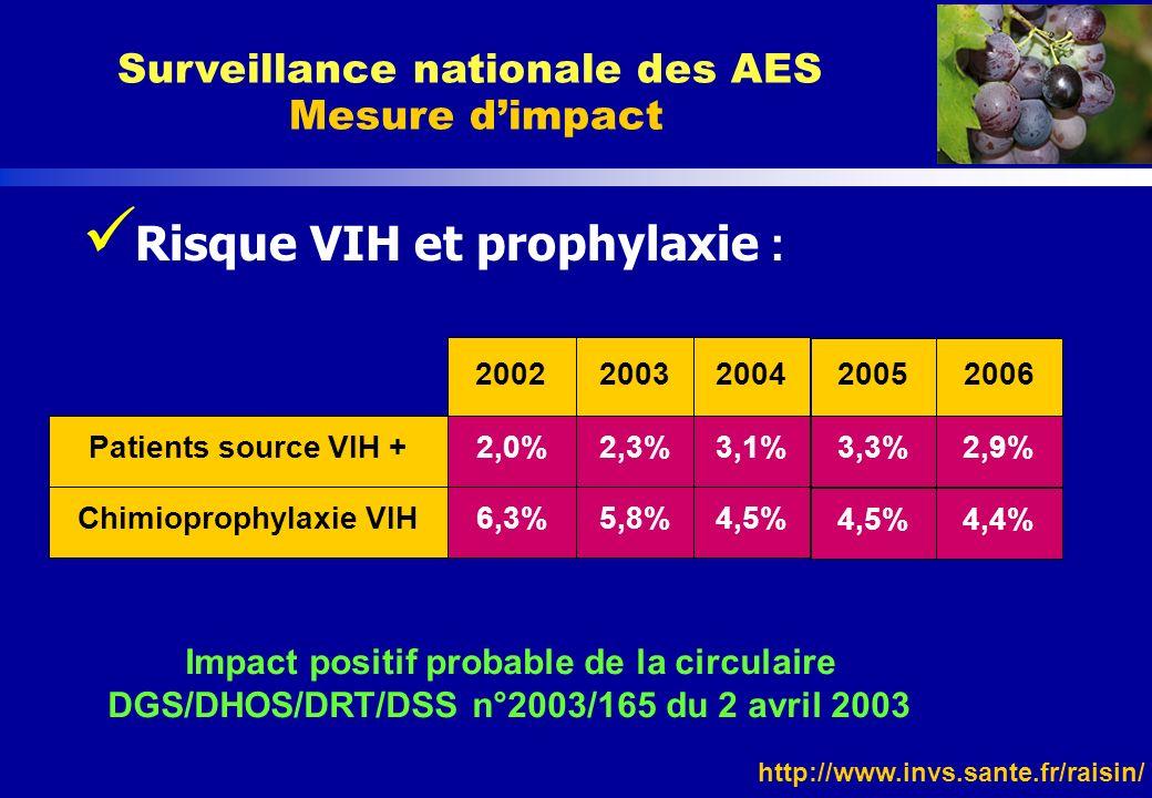 http://www.invs.sante.fr/raisin/ Risque VIH et prophylaxie : Surveillance nationale des AES Mesure dimpact Patients source VIH + Chimioprophylaxie VIH
