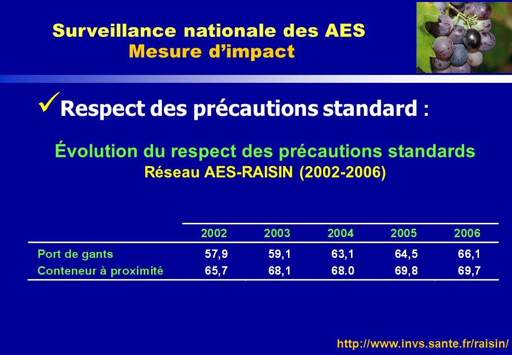 http://www.invs.sante.fr/raisin/ Respect des précautions standard : Surveillance nationale des AES Mesure dimpact Évolution du respect des précautions