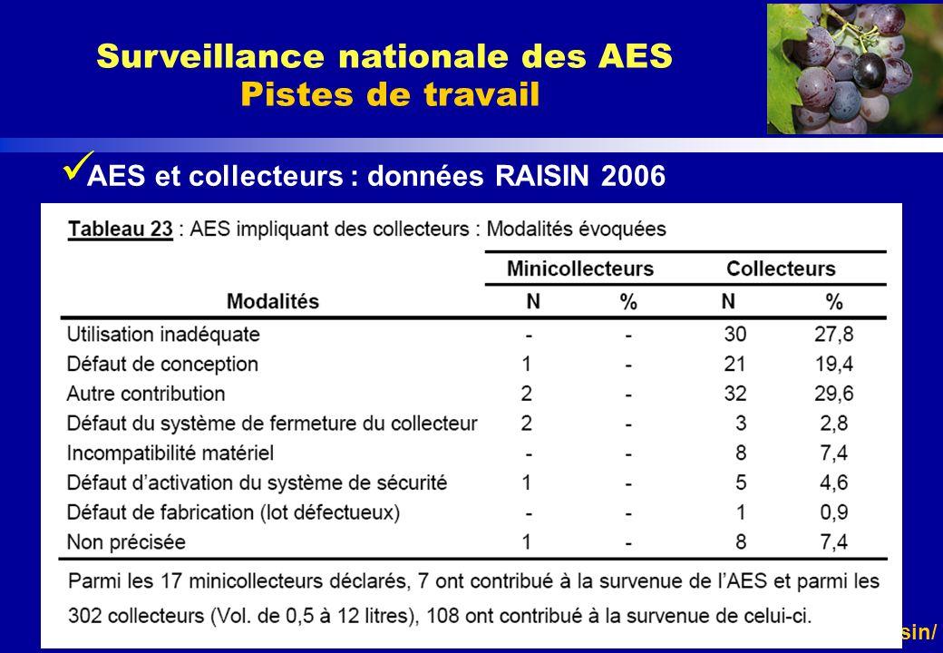 http://www.invs.sante.fr/raisin/ AES et collecteurs : données RAISIN 2006 Surveillance nationale des AES Pistes de travail