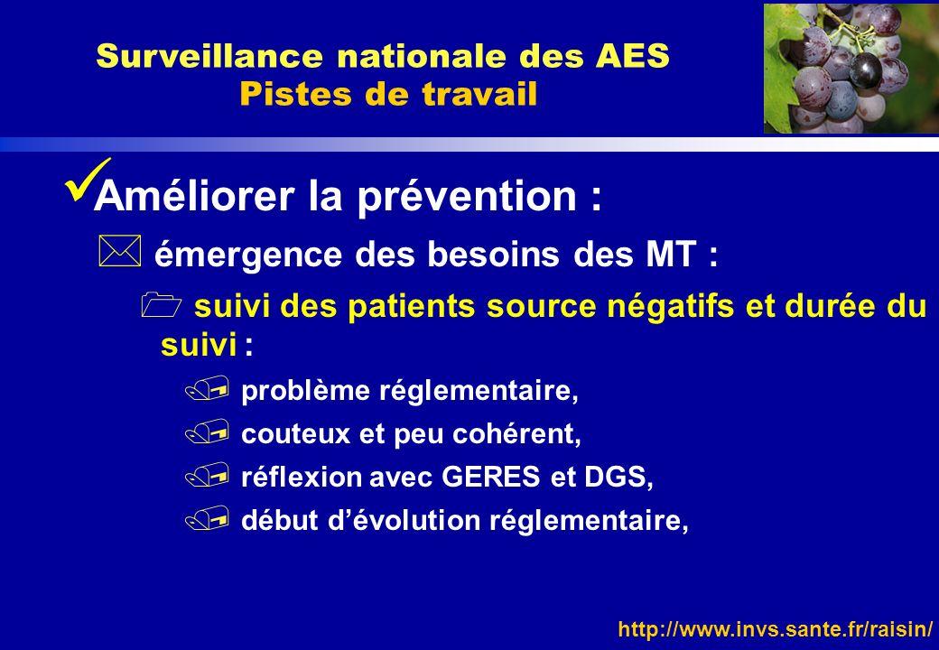 http://www.invs.sante.fr/raisin/ Améliorer la prévention : * émergence des besoins des MT : suivi des patients source négatifs et durée du suivi : / p
