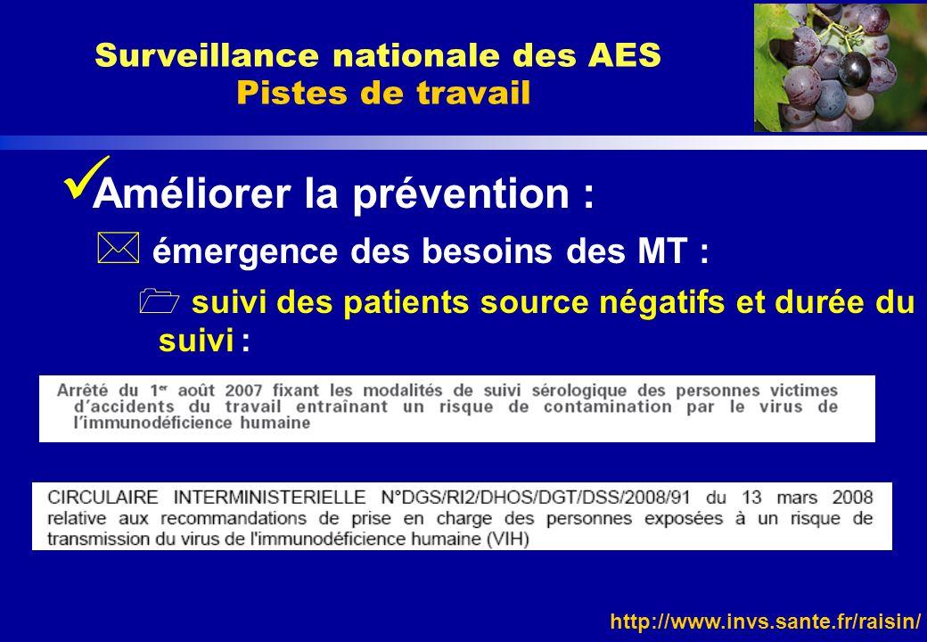 http://www.invs.sante.fr/raisin/ Améliorer la prévention : * émergence des besoins des MT : suivi des patients source négatifs et durée du suivi : Sur
