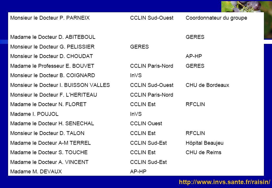 http://www.invs.sante.fr/raisin/ Surveillance nationale des AES Historique