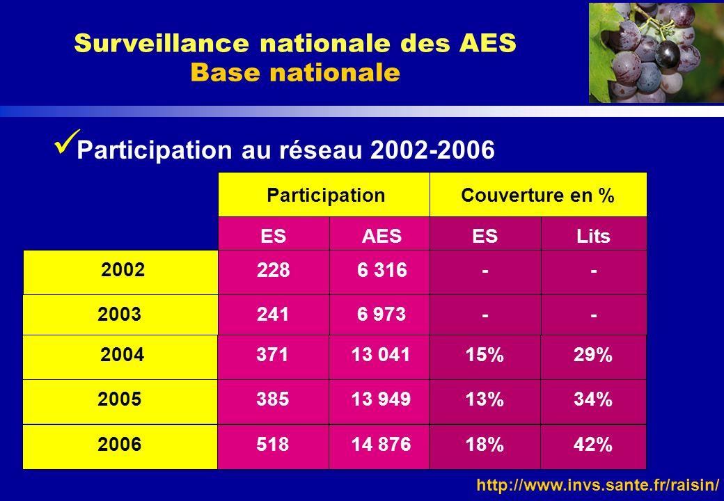 http://www.invs.sante.fr/raisin/ Participation au réseau 2002-2006 Surveillance nationale des AES Base nationale 2003 Participation 2002 2286 316 ESAE