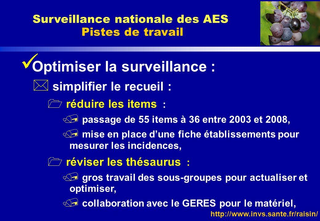 http://www.invs.sante.fr/raisin/ Optimiser la surveillance : * simplifier le recueil : 1 réduire les items : / passage de 55 items à 36 entre 2003 et