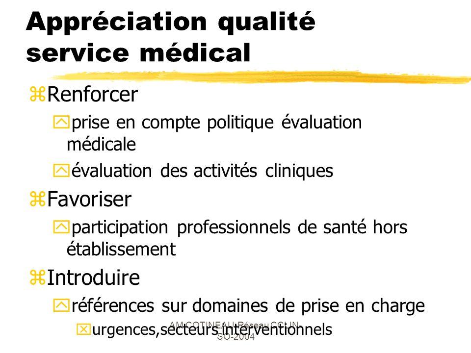 AM COTINEAU-Réseau CCLIN- SO-2004 Appréciation qualité service médical zRenforcer yprise en compte politique évaluation médicale yévaluation des activ