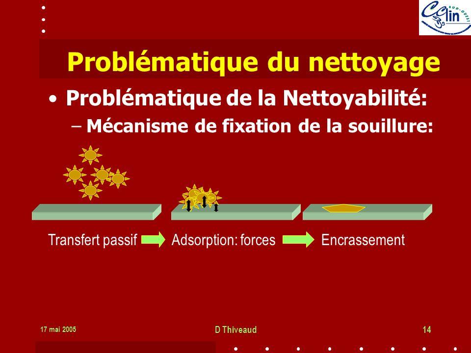 17 mai 2005 D Thiveaud14 Problématique du nettoyage Problématique de la Nettoyabilité: –Mécanisme de fixation de la souillure: Transfert passif Adsorption: forces Encrassement