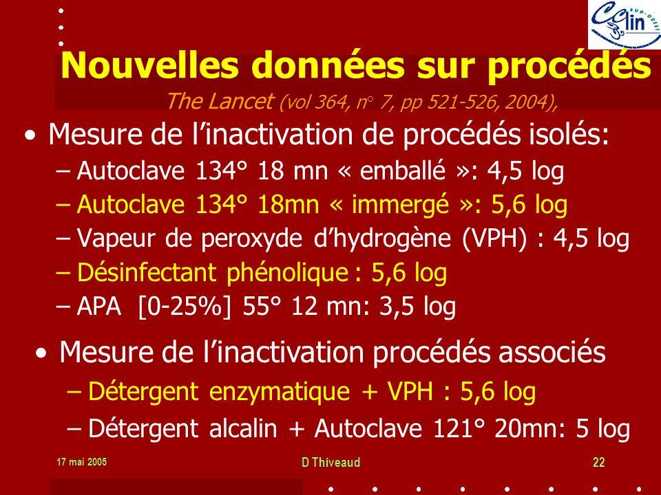 17 mai 2005 D Thiveaud22 Nouvelles données sur procédés The Lancet (vol 364, n° 7, pp 521-526, 2004), Mesure de linactivation de procédés isolés: –Autoclave 134° 18 mn « emballé »: 4,5 log –Autoclave 134° 18mn « immergé »: 5,6 log –Vapeur de peroxyde dhydrogène (VPH) : 4,5 log –Désinfectant phénolique: 5,6 log –APA [0-25%] 55° 12 mn: 3,5 log Mesure de linactivation procédés associés –Détergent enzymatique + VPH : 5,6 log –Détergent alcalin + Autoclave 121° 20mn: 5 log