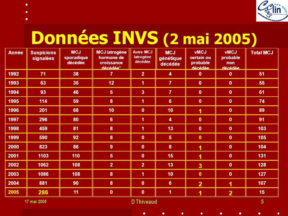 17 mai 2005 D Thiveaud5 Données INVS (2 mai 2005)