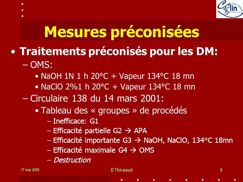 17 mai 2005 D Thiveaud9 Mesures préconisées Traitements préconisés pour les DM: –OMS: NaOH 1N 1 h 20°C + Vapeur 134°C 18 mn NaClO 2%1 h 20°C + Vapeur 134°C 18 mn –Circulaire 138 du 14 mars 2001: Tableau des « groupes » de procédés –Inefficace: G1 –Efficacité partielle G2 APA –Efficacité importante G3 NaOH, NaClO, 134°C 18mn –Efficacité maximale G4 OMS –Destruction