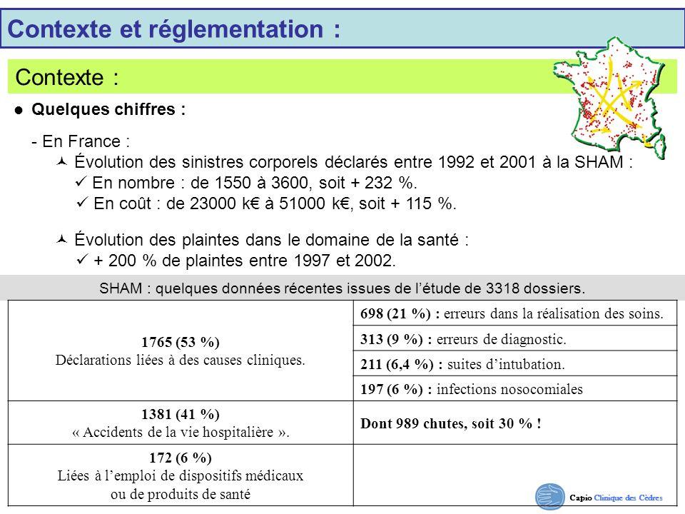 Capio Clinique des Cèdres Contexte et réglementation : Contexte : SHAM : quelques données récentes issues de létude de 3318 dossiers. 1765 (53 %) Décl