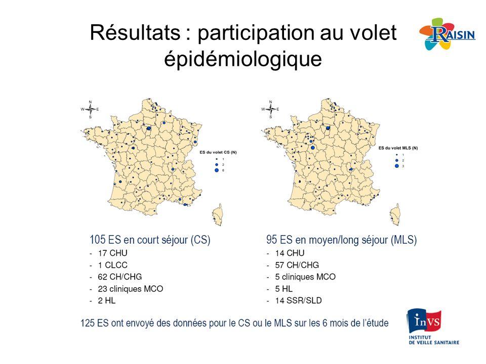 Résultats : participation au volet épidémiologique