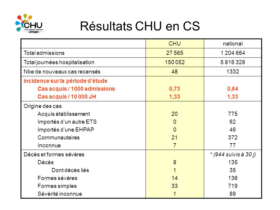 Résultats CHU en CS CHUnational Total admissions27 5651 204 664 Total journées hospitalisation150 0525 816 328 Nbe de nouveaux cas recensés481332 inci