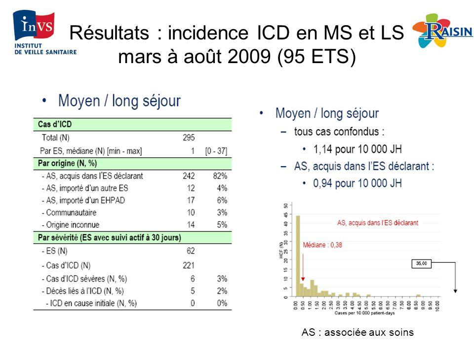 Résultats : incidence ICD en MS et LS mars à août 2009 (95 ETS) AS : associée aux soins