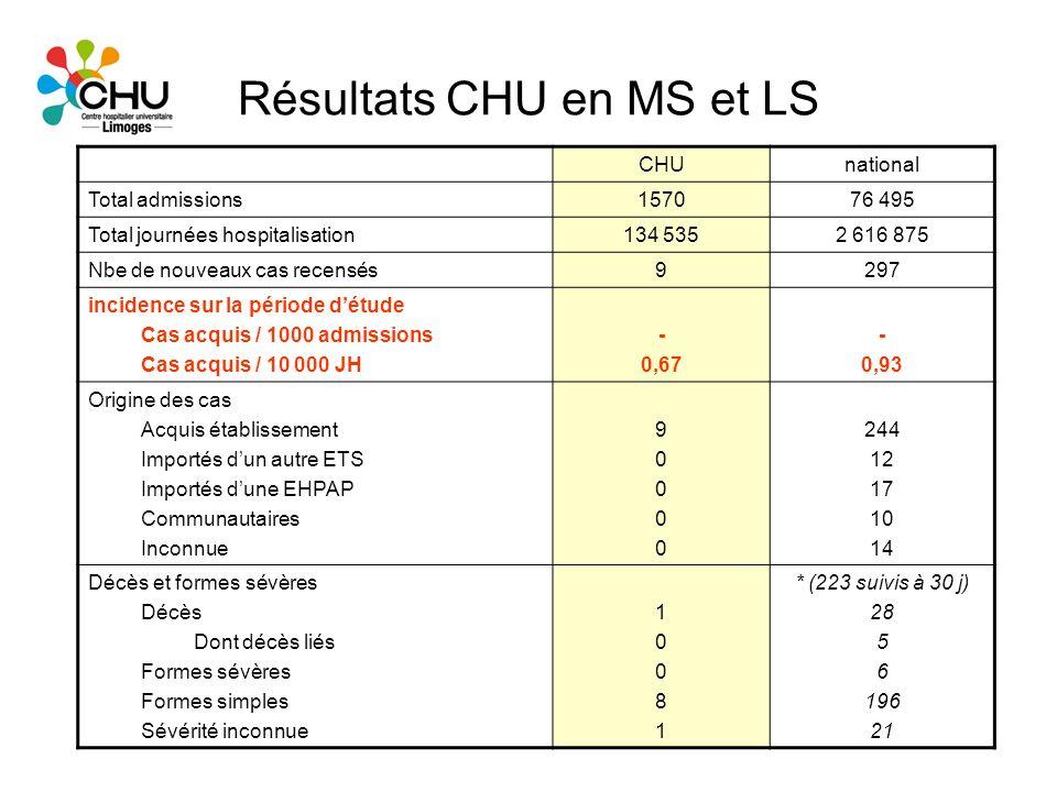Résultats CHU en MS et LS CHUnational Total admissions157076 495 Total journées hospitalisation134 5352 616 875 Nbe de nouveaux cas recensés9297 incid